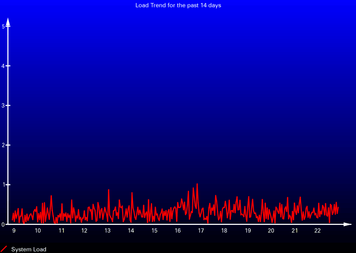 Load Trend for the past 14 days