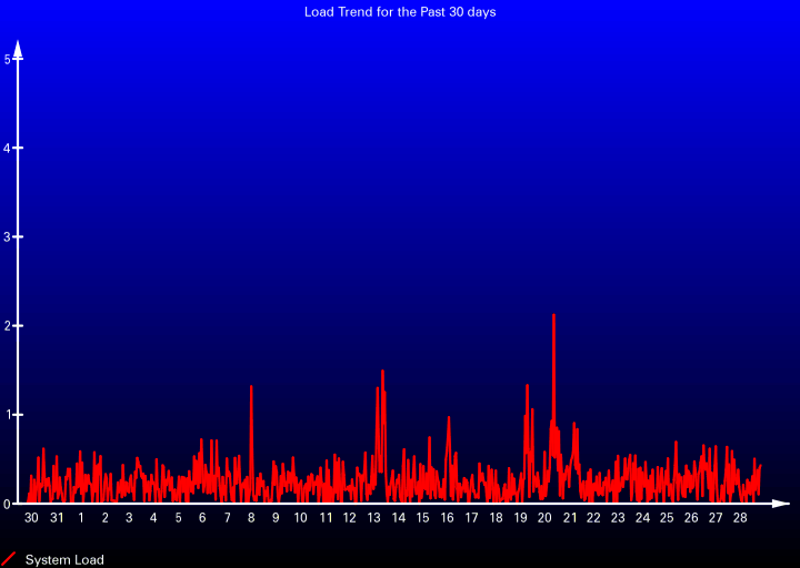 Load Trend for the Past 30 days